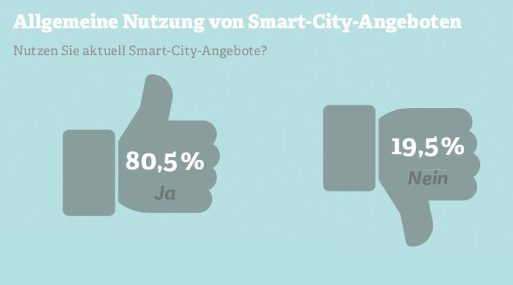Grafik: Nutzung von Smart-City-Angeboten
