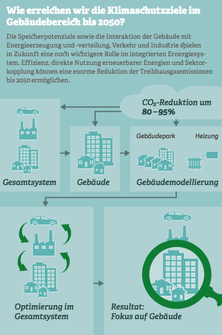 Grafik: Wie erreichen wir die Klimaschutzziele im Gebäudebereich bis 2050? Quelle: Deutsche Energie-Agentur GmbH (dena), 10/2017