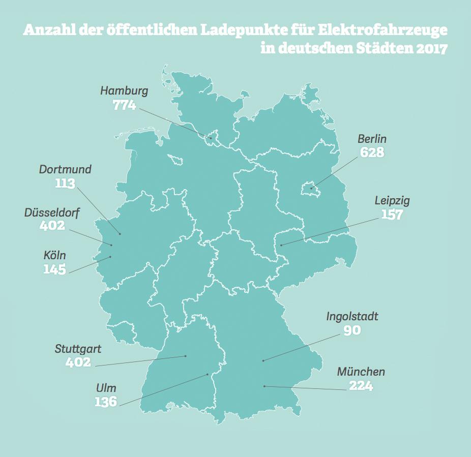 Grafik: öffentliche Ladepunkte für Elektrofahrzeuge in deutschen Städten 2017.