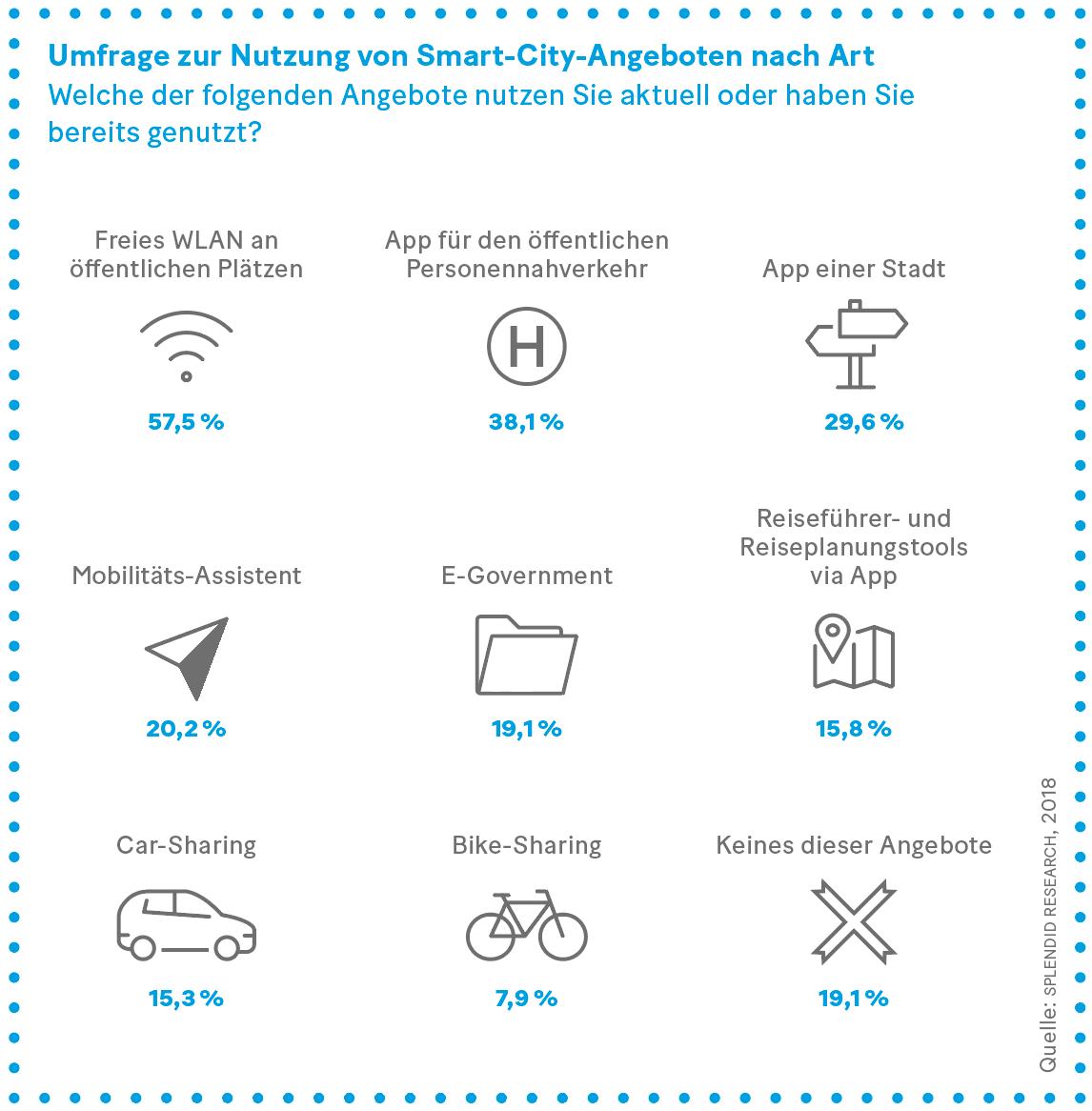 Grafik: Umfrage zur Nutzung von Smart-City-Angeboten nach Art