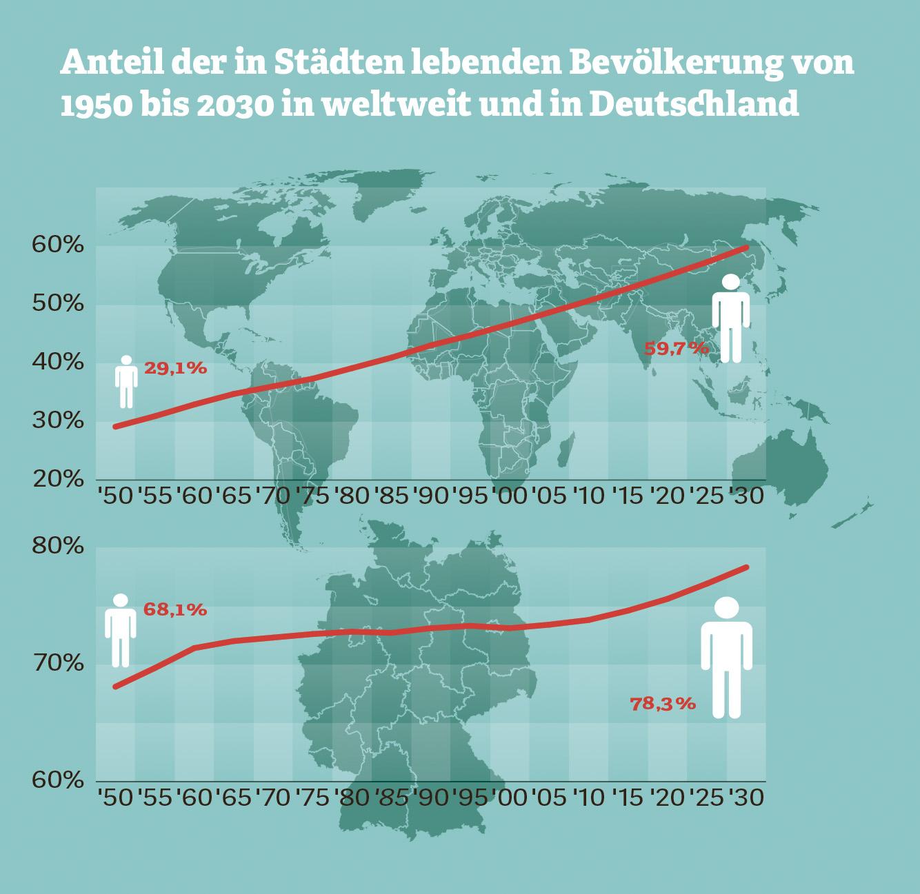 Grafik: Anteil der in Städten lebenden Bevölkerung