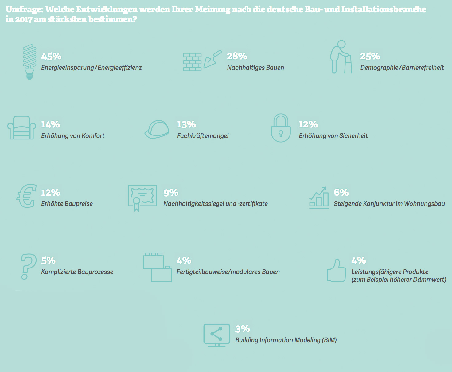 Grafik: Welche Entwicklungen werden Ihrer Meinung nach die deutsche Bau- und Installationsbranche  in 2017 am stärksten bestimmen?Quelle: BauInfoConsult, 2017