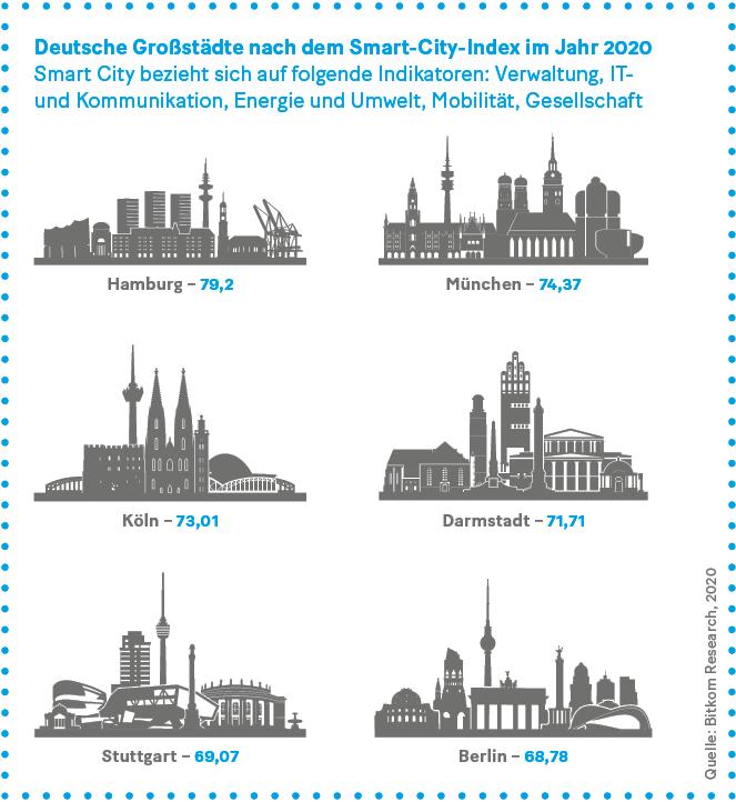 Grafik: Deutsche Großstädte nach dem Smart-City-Index im Jahr 2020 Smart City bezieht sich auf folgende Indikatoren: Verwaltung, IT-  und Kommunikation, Energie und Umwelt, Mobilität, Gesellschaft