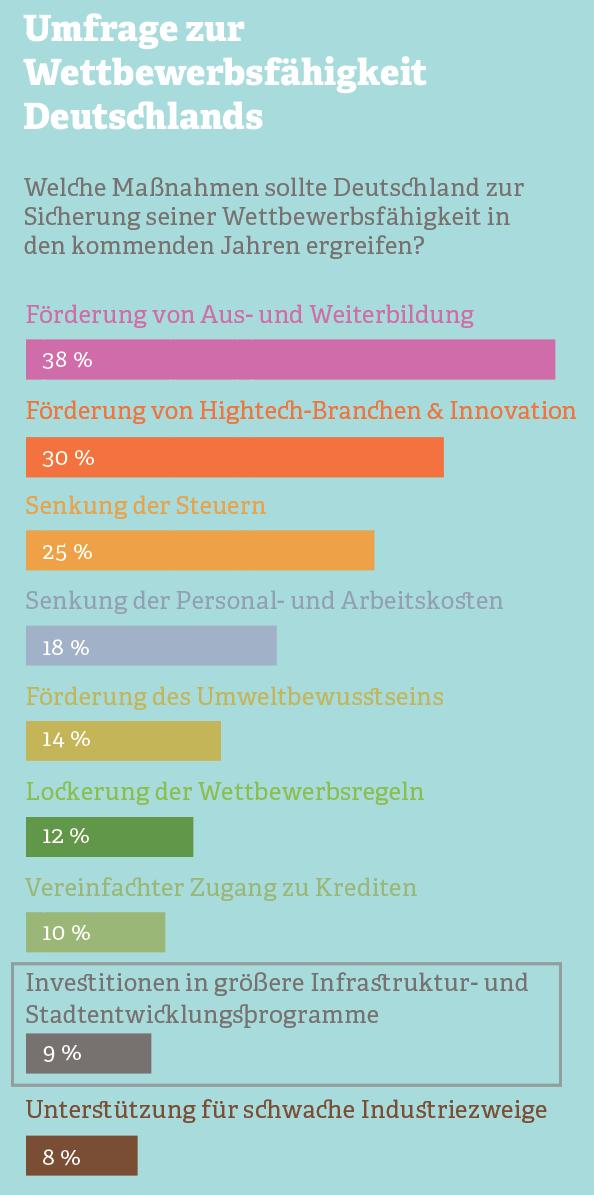 Grafik: Wettbewerbsfähigkeit Deutschlands
