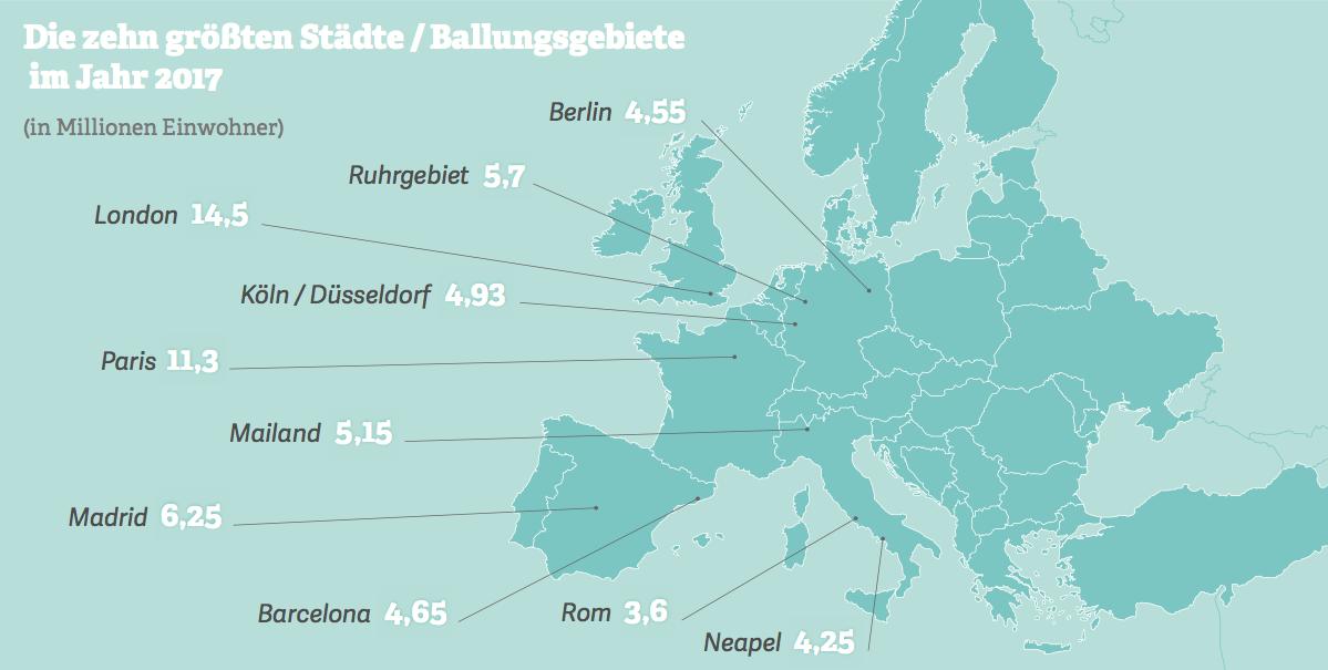 Grafik: die zehn größten Städte / Ballungsgebiete in Deutschland 2017.