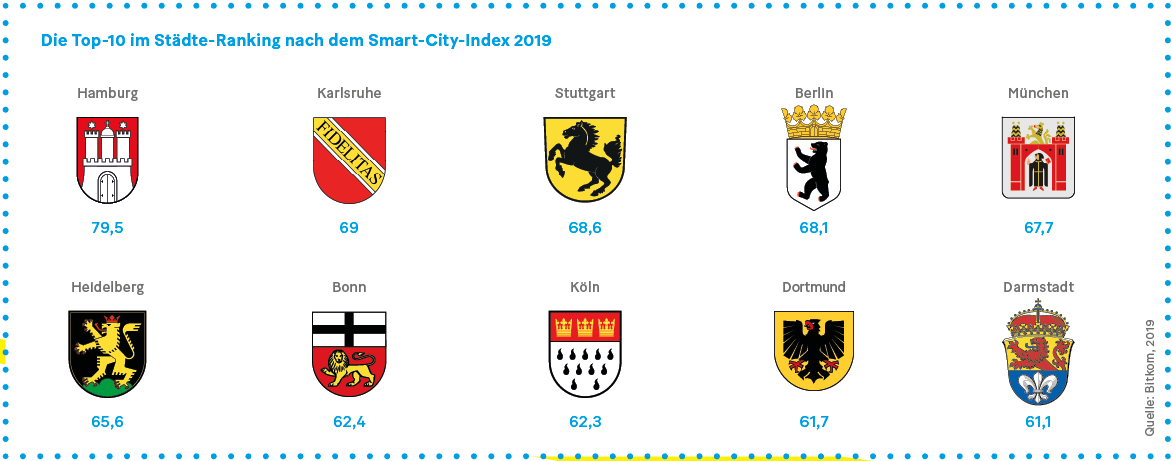 Grafik: Die Top-10 im Städte-Ranking nach dem Smart-City-Index 2019