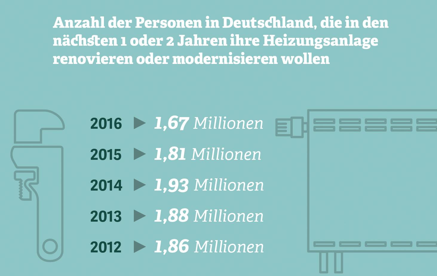 Grafik: Anzahl der Personen in Deutschland, die ihre Heizungsanlage renovieren oder modernisieren wollen. Quelle: IfD Allensbach, 2016