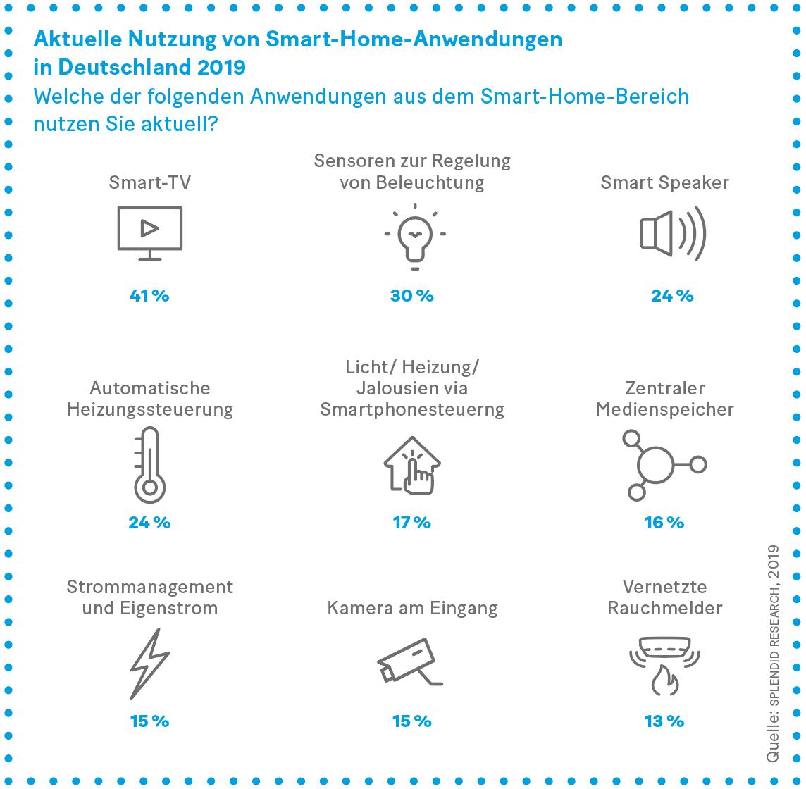 Grafik: Aktuelle Nutzung von Smart-Home-Anwendungen  in Deutschland 2019