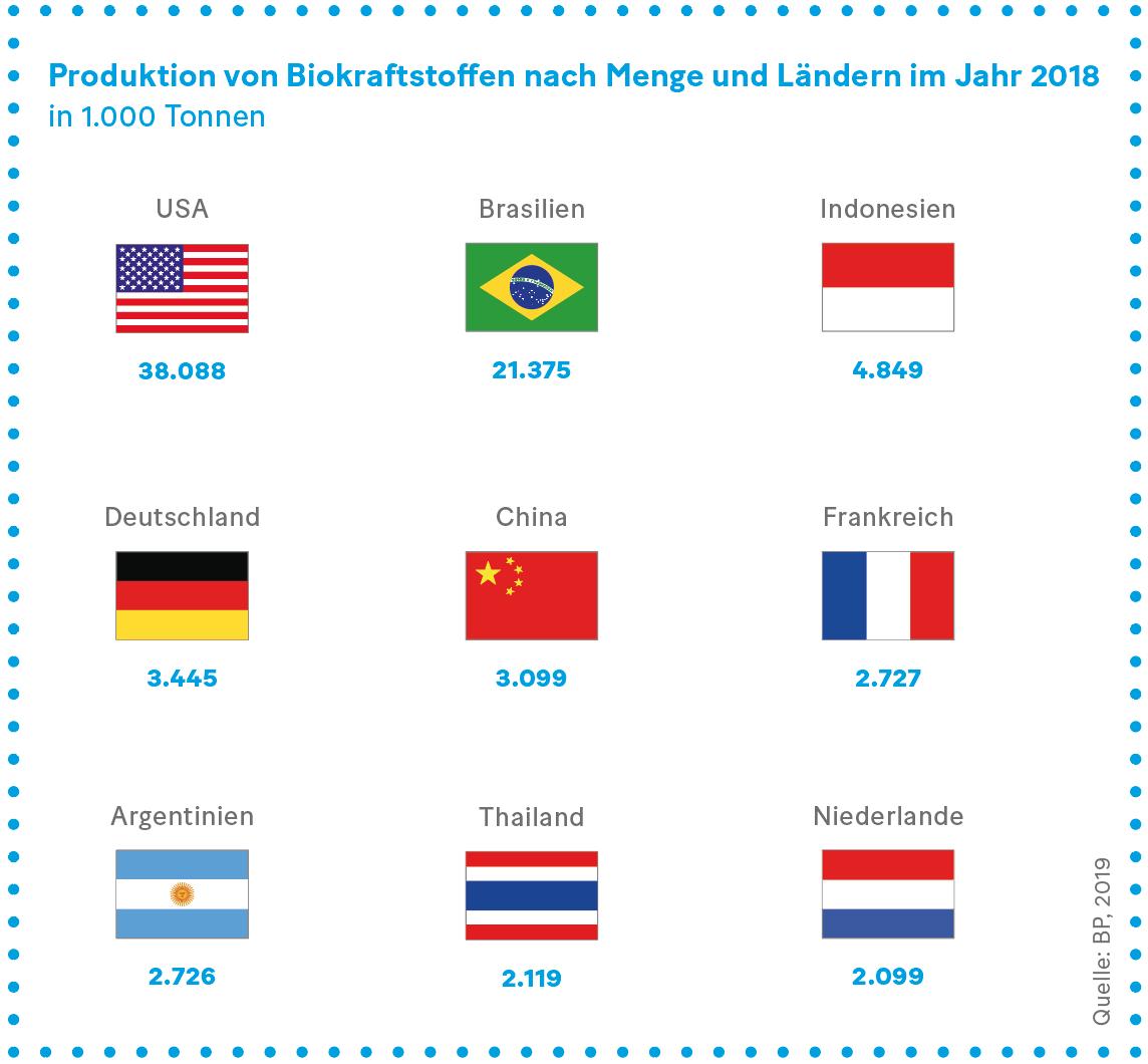 Grafik: Produktion von Biokraftstoffen nach Menge und Ländern im Jahr 2018